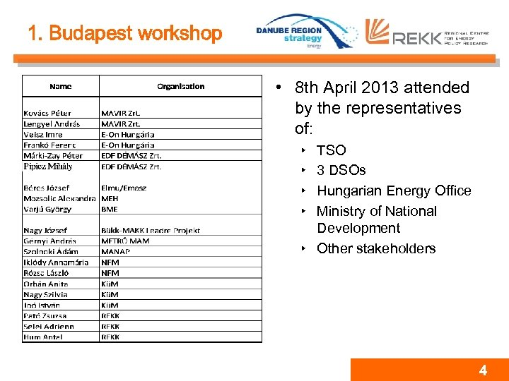 1. Budapest workshop • 8 th April 2013 attended by the representatives of: ‣