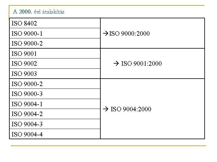 A 2000. évi átalakítás ISO 8402 ISO 9000 -1 ISO 9000: 2000 ISO 9000