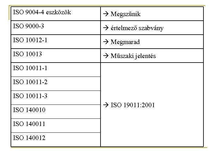 ISO 9004 -4 eszközök Megszűnik ISO 9000 -3 értelmező szabvány ISO 10012 -1 Megmarad