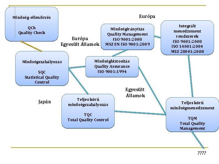 Európa Minőség-ellenőrzés QCh Quality Check Európa Egyesült Államok Minőségszabályozás SQC Statistical Quality Control Japán