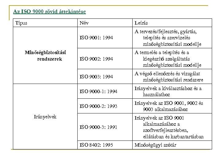 Az ISO 9000 rövid áttekintése Típus Név ISO 9001: 1994 A tervezés/fejlesztés, gyártás, telepítés
