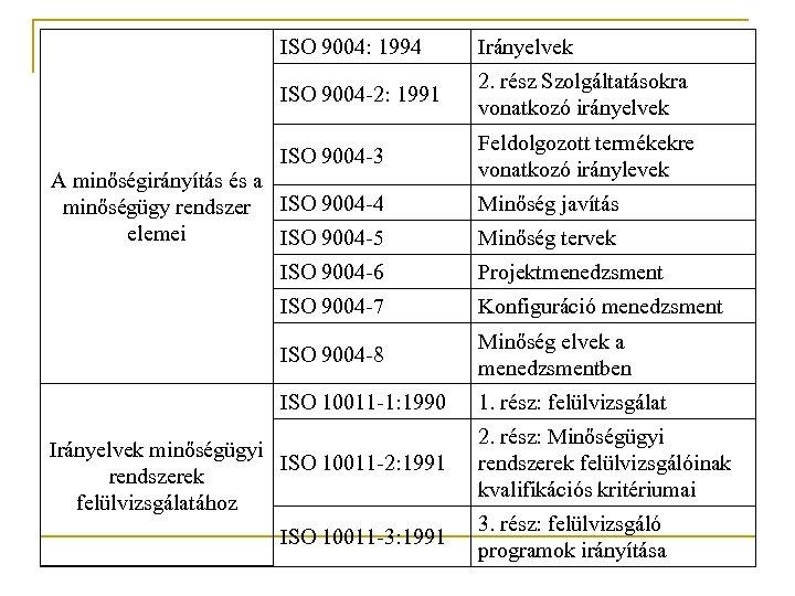 ISO 9004: 1994 Irányelvek ISO 9004 -2: 1991 2. rész Szolgáltatásokra vonatkozó irányelvek ISO