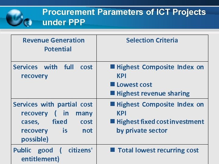 Procurement Parameters of ICT Projects under PPP Revenue Generation Potential Services with full cost