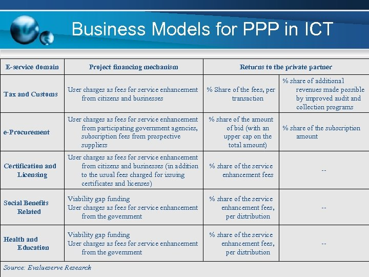 Business Models for PPP in ICT E-service domain Project financing mechanism Returns to the