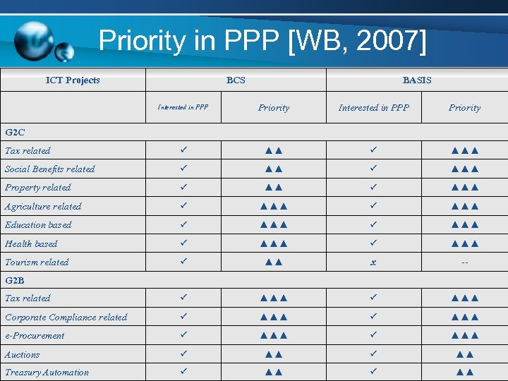 Priority in PPP [WB, 2007] ICT Projects BCS BASIS Interested in PPP Priority Tax