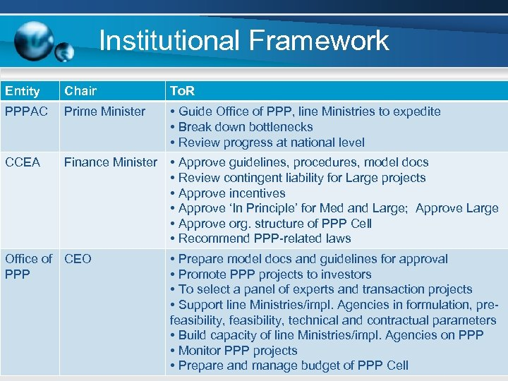 Institutional Framework Entity Chair To. R PPPAC Prime Minister • Guide Office of PPP,