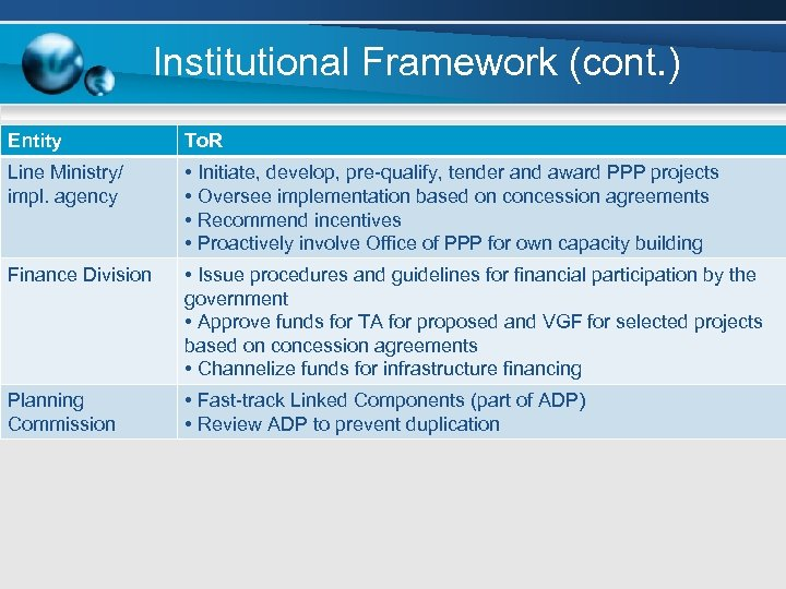 Institutional Framework (cont. ) Entity To. R Line Ministry/ impl. agency • Initiate, develop,
