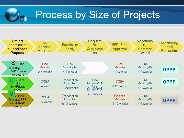 Process by Size of Projects Project Identification / Unsolicited Proposal S: Line Ministry/PPP Cell/