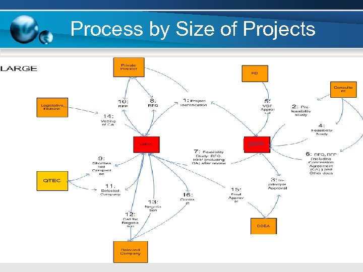 Process by Size of Projects OPPP