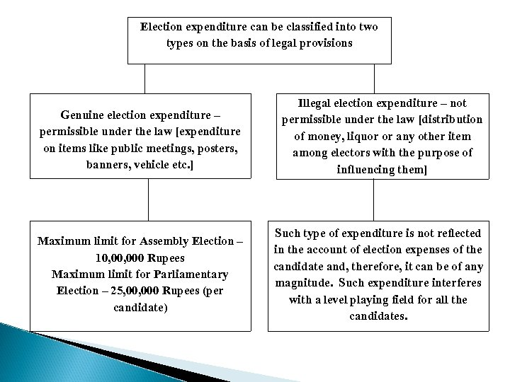 Election expenditure can be classified into two types on the basis of legal provisions