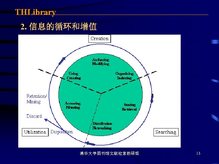 THLibrary 2. 信息的循环和增值 清华大学图书馆文献检索教研组 13