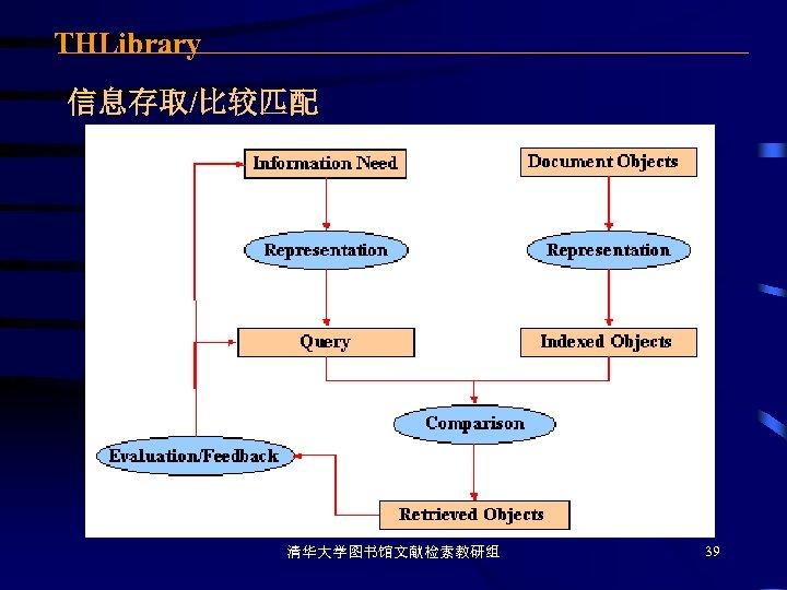 THLibrary 信息存取/比较匹配 清华大学图书馆文献检索教研组 39