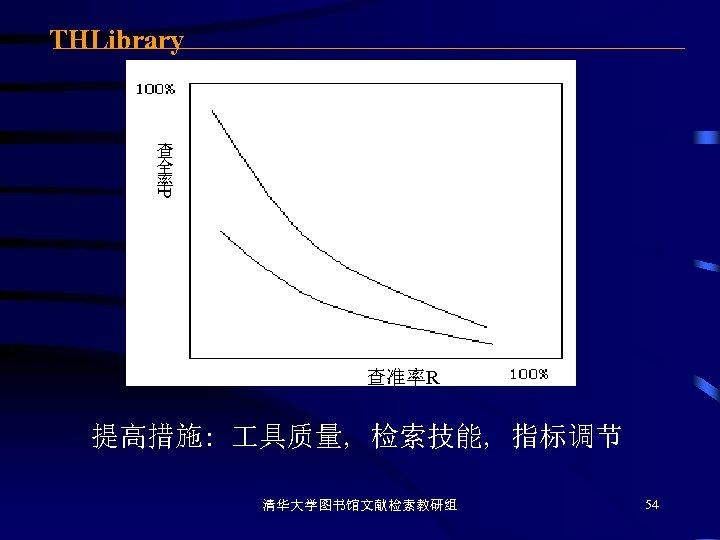 THLibrary P 查 全 率 查准率R 提高措施: 具质量, 检索技能, 指标调节 清华大学图书馆文献检索教研组 54