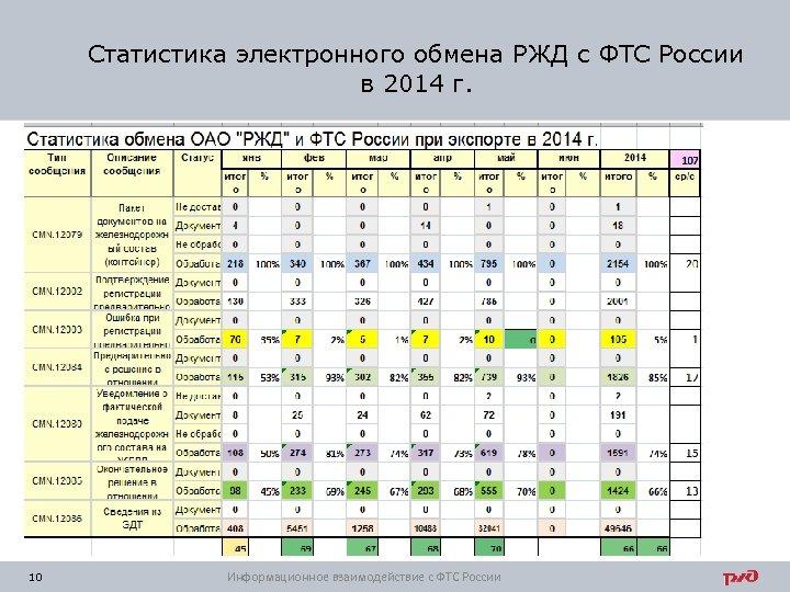 Статистика электронного обмена РЖД с ФТС России в 2014 г. 10 Информационное взаимодействие с