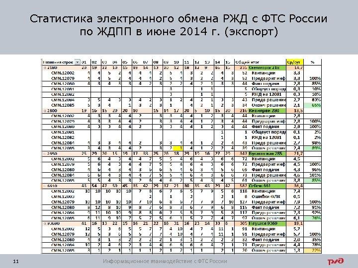 Статистика электронного обмена РЖД с ФТС России по ЖДПП в июне 2014 г. (экспорт)