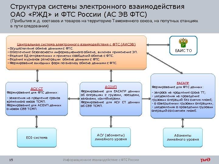 Структура системы электронного взаимодействия ОАО «РЖД» и ФТС России (АС ЭВ ФТС) (Прибытие ж.