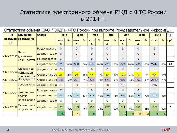 Статистика электронного обмена РЖД с ФТС России в 2014 г. 16 Информационное взаимодействие с