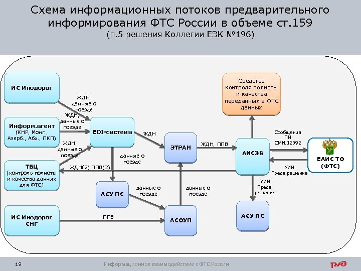 Схема информационных потоков предварительного информирования ФТС России в объеме ст. 159 (п. 5 решения
