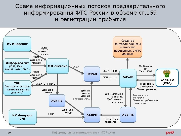 Схема информационных потоков предварительного информирования ФТС России в объеме ст. 159 и регистрации прибытия
