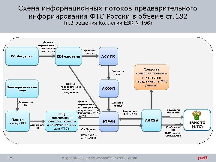 Схема информационных потоков предварительного информирования ФТС России в объеме ст. 182 (п. 3 решения