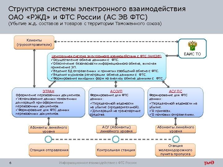 Структура системы электронного взаимодействия ОАО «РЖД» и ФТС России (АС ЭВ ФТС) (Убытие ж.