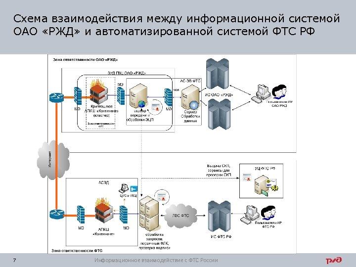 Схема взаимодействия между информационной системой ОАО «РЖД» и автоматизированной системой ФТС РФ 7 Информационное