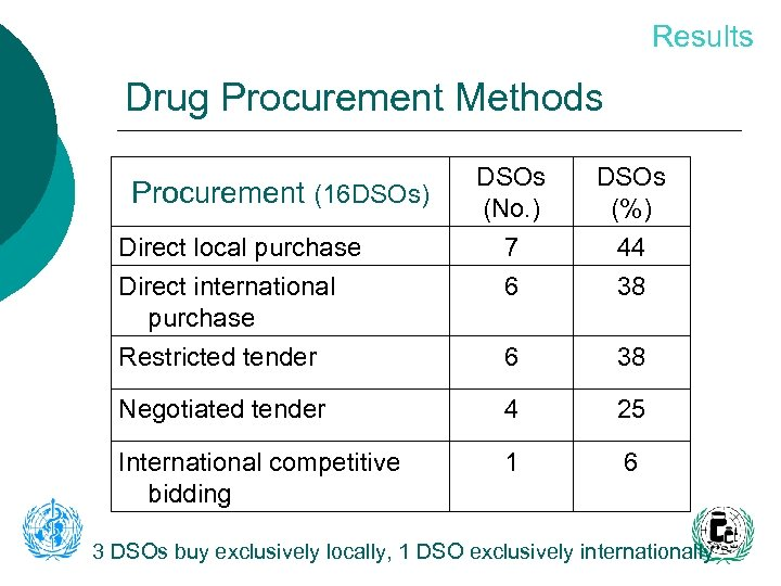 Results Drug Procurement Methods DSOs (No. ) DSOs (%) Direct local purchase Direct international
