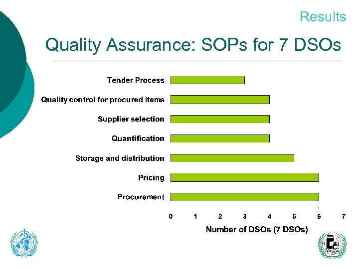 Results Quality Assurance: SOPs for 7 DSOs