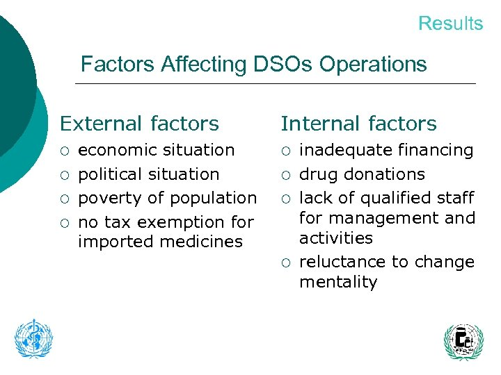 Results Factors Affecting DSOs Operations External factors ¡ ¡ economic situation political situation poverty