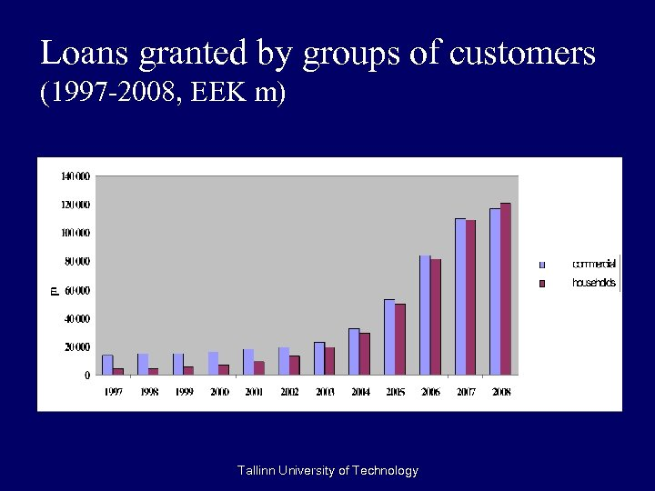 Loans granted by groups of customers (1997 -2008, EEK m) Tallinn University of Technology