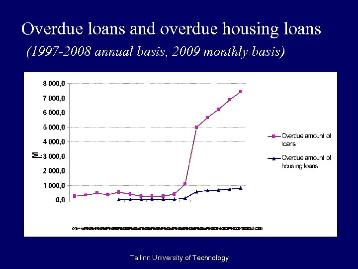 Overdue loans and overdue housing loans (1997 -2008 annual basis, 2009 monthly basis) Tallinn