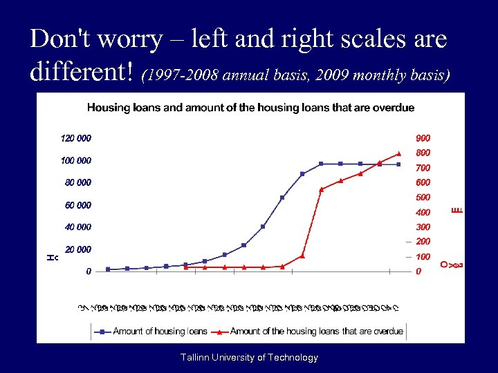 Don't worry – left and right scales are different! (1997 -2008 annual basis, 2009