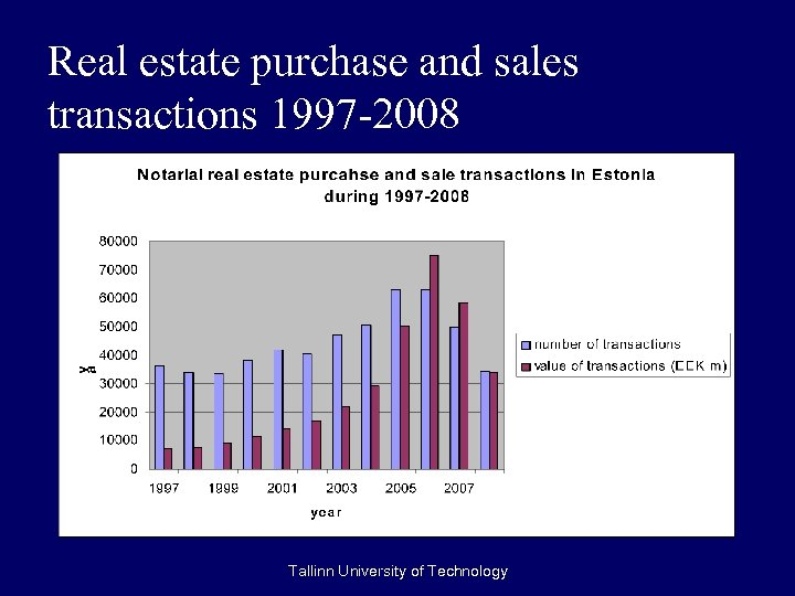 Real estate purchase and sales transactions 1997 -2008 Tallinn University of Technology