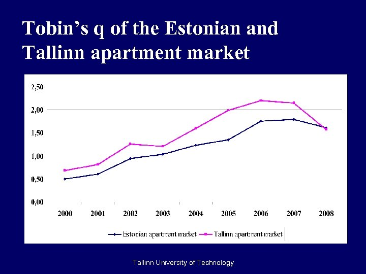Tobin's q of the Estonian and Tallinn apartment market Tallinn University of Technology