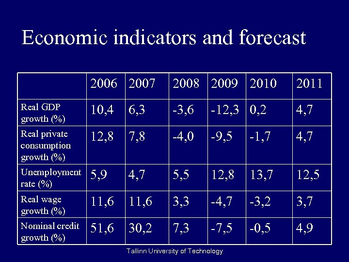 Economic indicators and forecast 2006 2007 2008 2009 2010 2011 Real GDP growth (%)