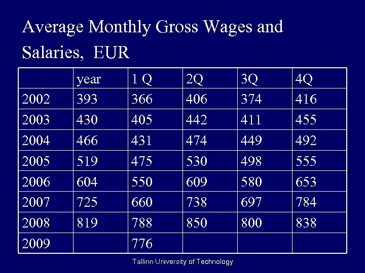 Average Monthly Gross Wages and Salaries, EUR 2002 2003 2004 2005 2006 2007 2008