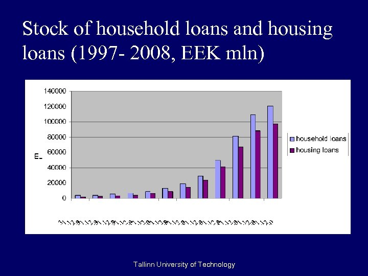 Stock of household loans and housing loans (1997 - 2008, EEK mln) Tallinn University