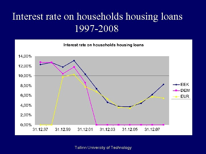 Interest rate on households housing loans 1997 -2008 Tallinn University of Technology