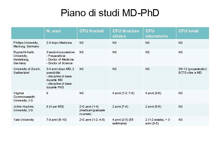 Piano di studi MD-Ph. D N. anni CFU frontali CFU tirocinio clinico CFU laboratorio