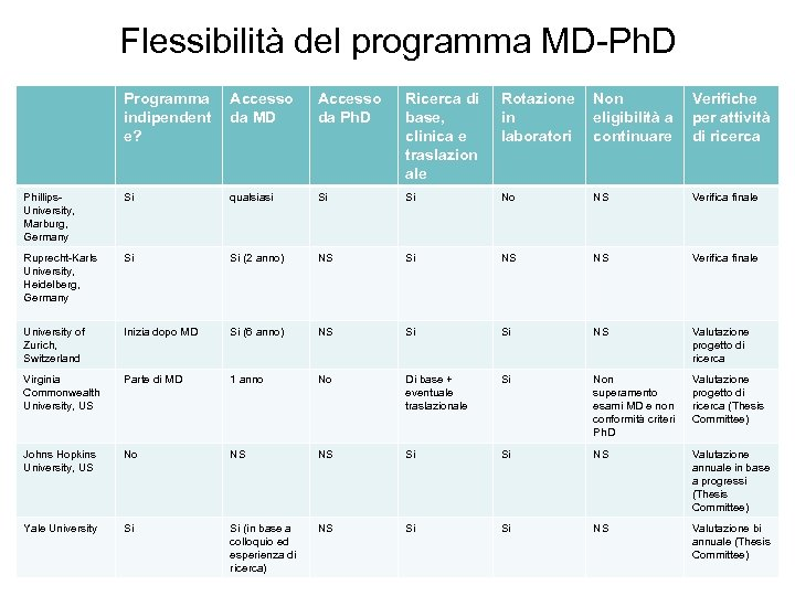 Flessibilità del programma MD-Ph. D Programma indipendent e? Accesso da MD Accesso da Ph.
