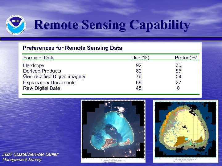 Remote Sensing Capability Preferences for Remote Sensing Data Forms of Data Hardcopy Derived Products