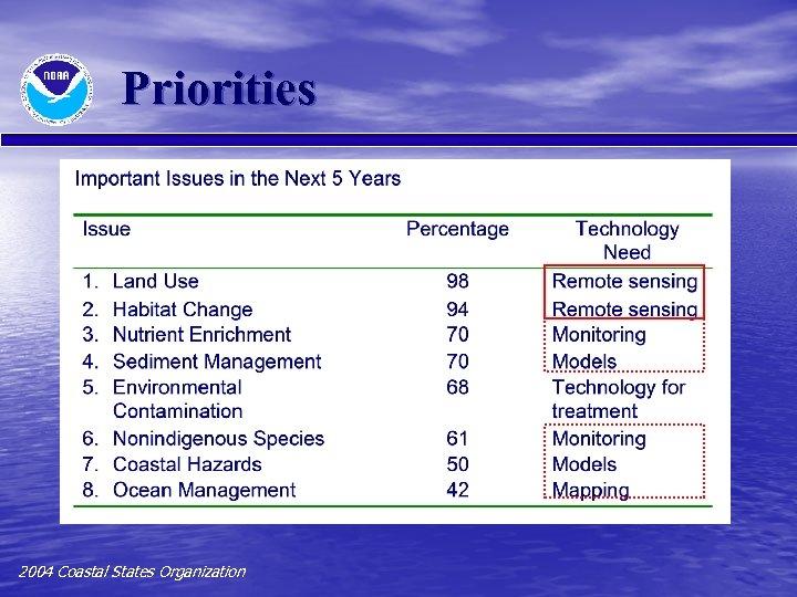Priorities 2004 Coastal States Organization