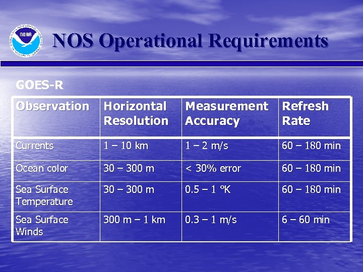 NOS Operational Requirements GOES-R Observation Horizontal Resolution Measurement Accuracy Refresh Rate Currents 1 –