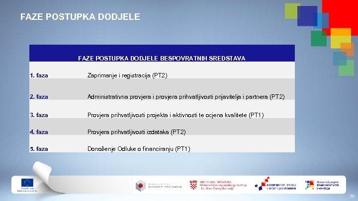 FAZE POSTUPKA DODJELE BESPOVRATNIH SREDSTAVA 1. faza Zaprimanje i registracija (PT 2) 2. faza