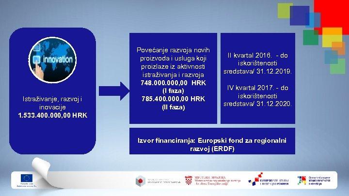 Istraživanje, razvoj i inovacije 1. 533. 400. 000, 00 HRK Povećanje razvoja novih proizvoda