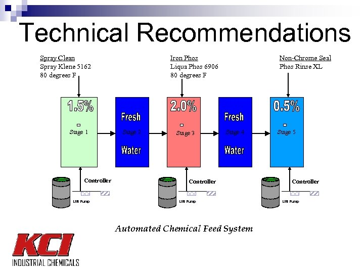 Technical Recommendations Spray Clean Spray Klene 5162 80 degrees F Stage 1 Controller LMI