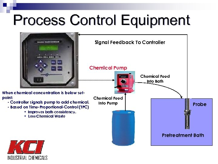 Process Control Equipment Signal Feedback To Controller Chemical Pump Chemical Feed Into Bath When