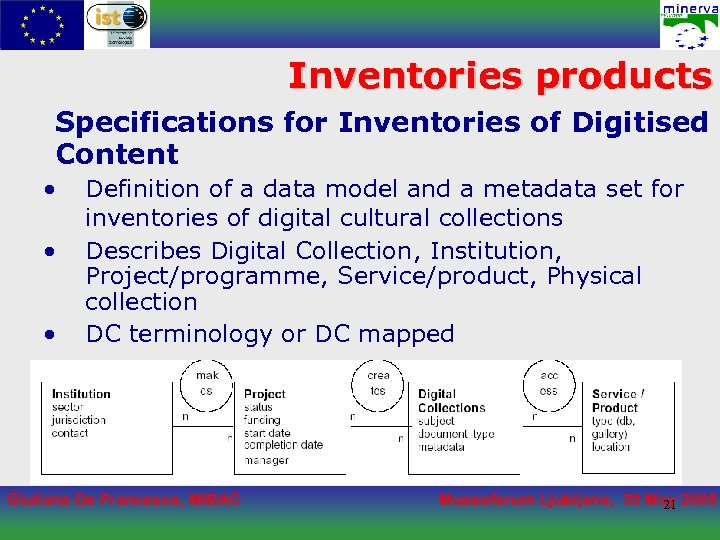 Inventories products Specifications for Inventories of Digitised Content • • • Definition of a