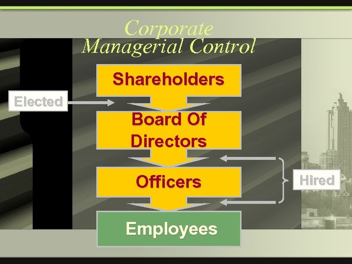 Corporate Managerial Control Shareholders Elected Board Of Directors Officers Employees Hired