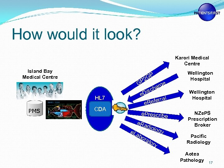 How would it look? Karori Medical Centre Island Bay Medical Centre GP 2 e